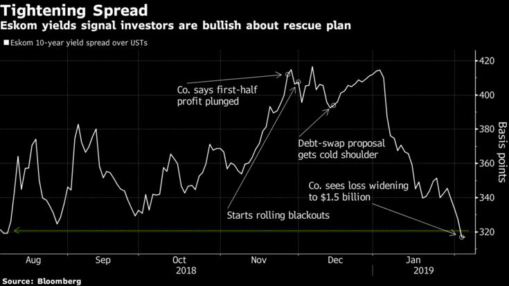 Eskom yields signal investors are bullish about rescue plan