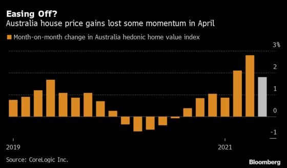 Australia's Housing Boom Shows Signs of Slowing