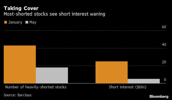 Memo to Meme Raiders: Squeezable Stock Shorts Are Taking Cover