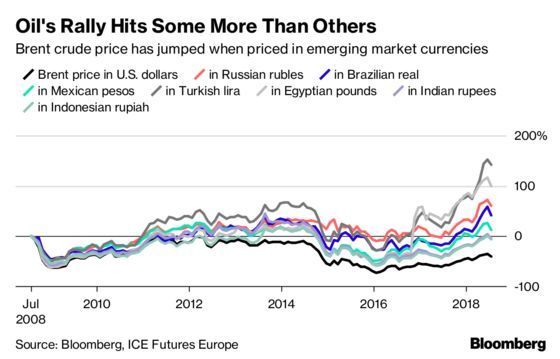 No Dodging The Oil Bullet as Emerging Economies Risk Demand Hit