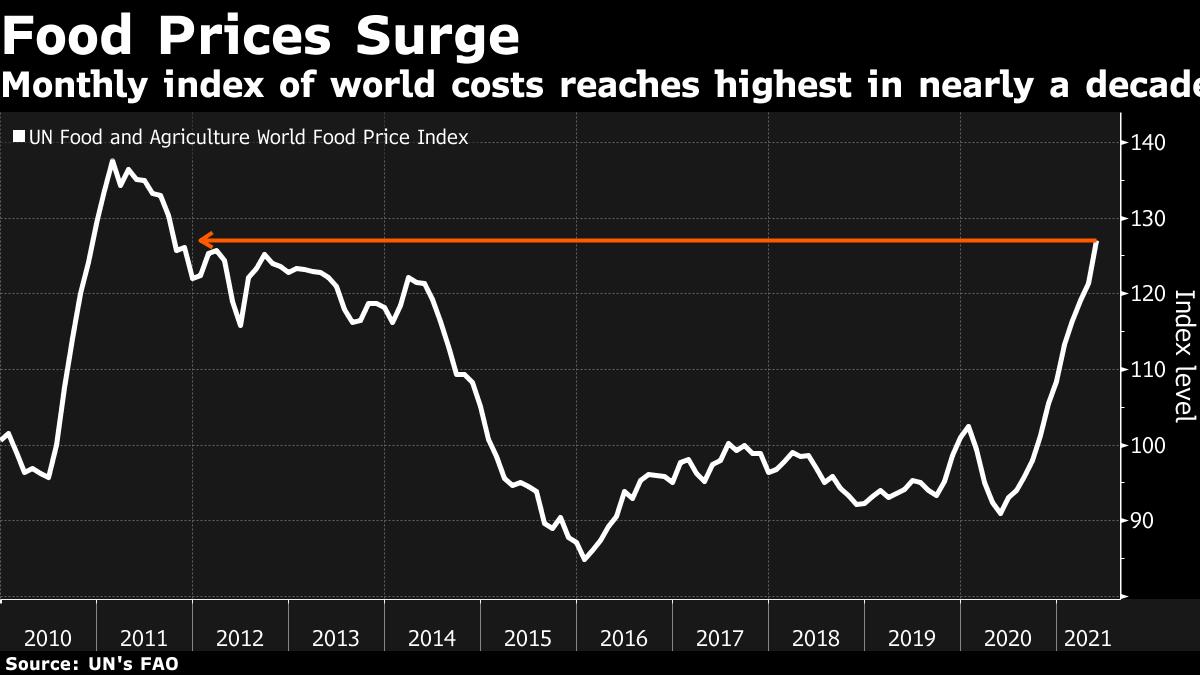 食品价格上涨