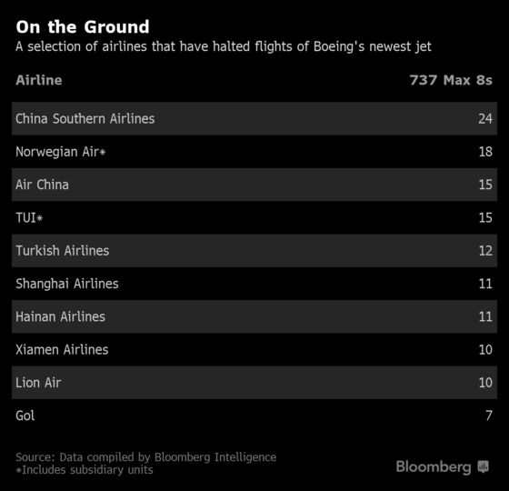 Boeing Grounded: Tracking Global Response to 737 Max Crash