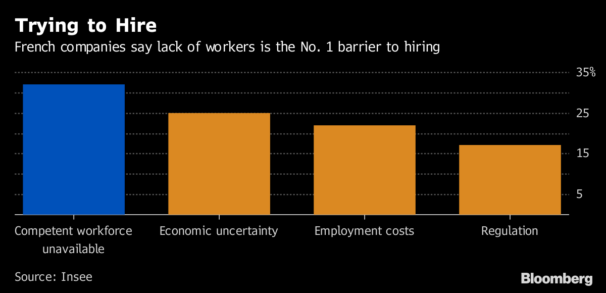 Why Some Companies Are Trying To Hire >> 3 5 Million Jobless And French Companies Still Can T Find Staff