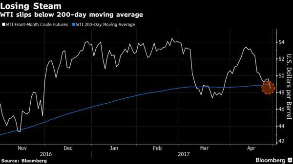 После падения цены нанефть начали расти