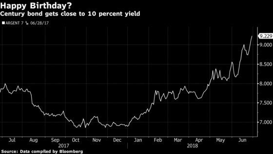 Just 99 Years to Go as Argentine Century Bond Hits Record