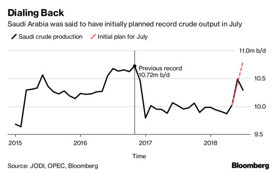 Emerging Markets Turmoil Revives a Dreaded Old OPEC Ghost