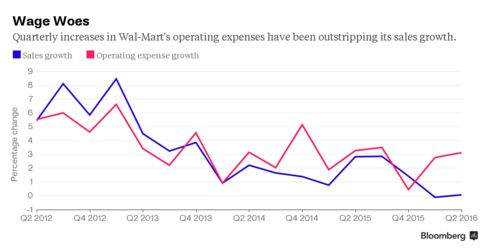 How Wal-Mart's expenses are outpacing its sales growth