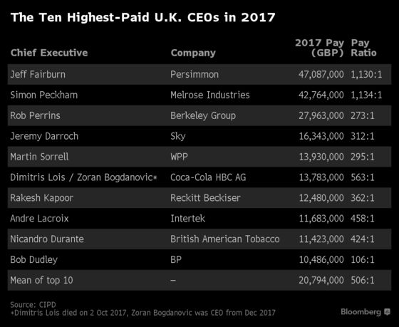 British CEOs Will Earn as Much as a Typical Worker Makes in a Year by Lunchtime