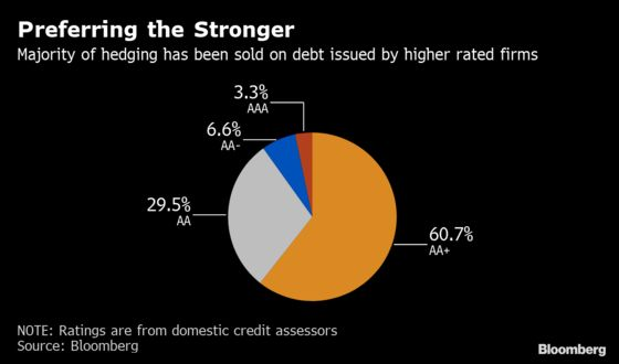 China Credit Hedging Tool Seen Benefiting Stronger Firms