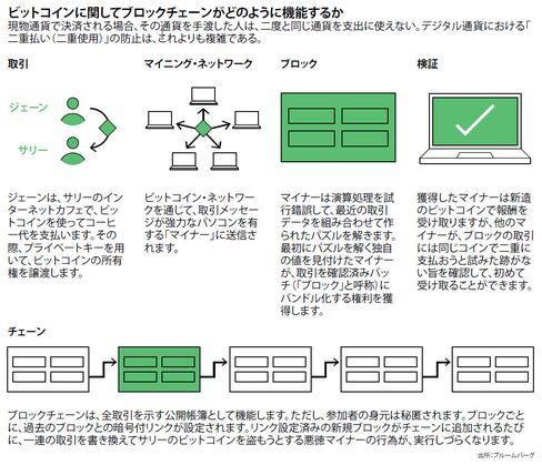 ブロックチェーンがどのように機能するか