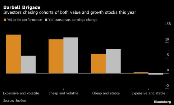 Global Value Rotation Has Morphed Into Chasing Risk at Any Price