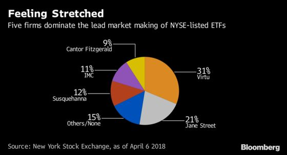 Goldman Exit Shows Shortage of ETF Traders Who Make Market Tick