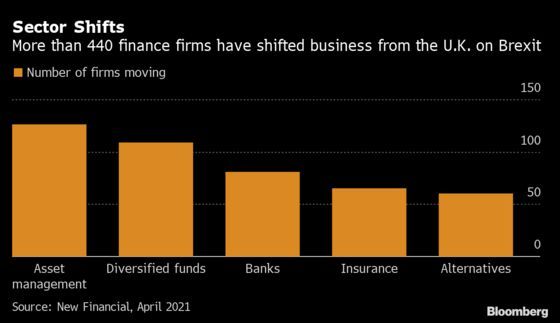 Brexit Led Over 440 Finance Firms to Shift Some Business to EU