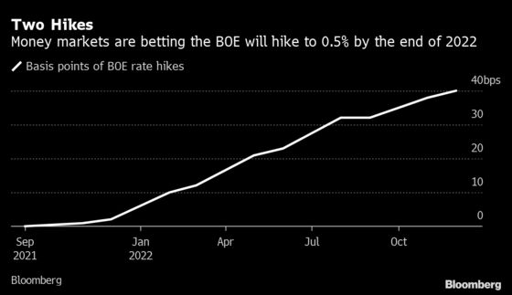 U.K. Traders Are Now Betting on Two BOE Rate Hikes Next Year
