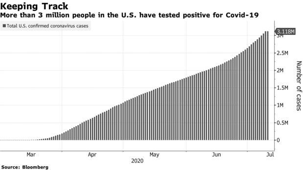 Más de 3 millones de personas en los Estados Unidos han dado positivo por Covid-19