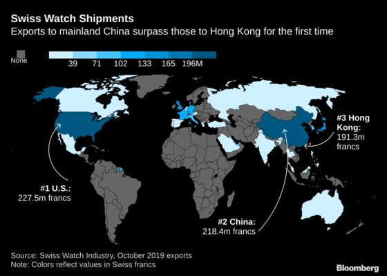 Swiss Watch Exports Plunge on Hong Kong Unrest