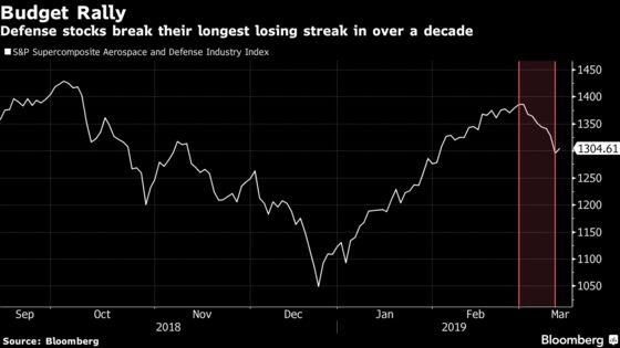 Defense Stocks End Longest Losing Streak in a Decade