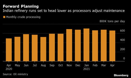 India Oil Refiners Shut for Work Before Likely Demand Pickup