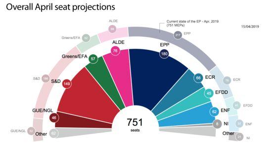 Brexit Delay to Dent EU Ballot Win of Merkel Allies, Poll Shows