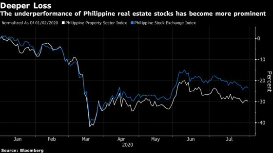 Virus Threatens Property's Dominance of Philippine Stock Market