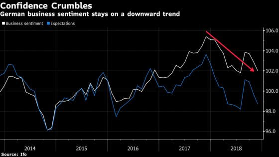 Global Economy Heads Into Year-End With Diminished Momentum