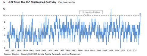 The S&P 500 has closed down for 10 of the last 12 Fridays, the first time that's happened since 2007, according to Sundial Capital Research Inc.