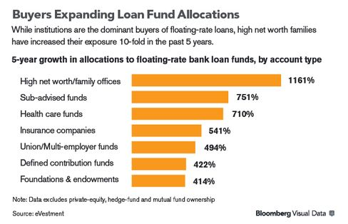 GRAPHIC: Buyers Expanding Loan Fund Allocations