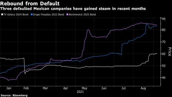 Worst-of-the-Worst Debt Is Bouncing Back With Growth in Mexico