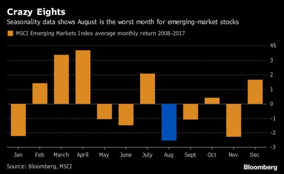 Emerging-Market Stocks Rebound as Trade Tension Eases: EM Review