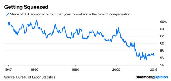 U.S. Labor Markets Aren't Truly Free