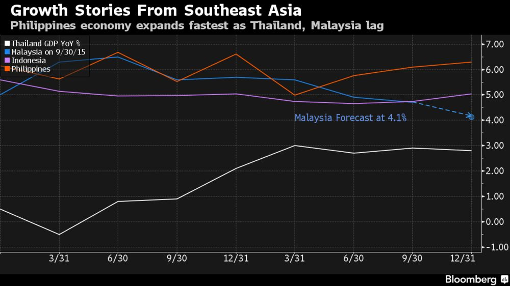 Malaysia Growth Weakest Since 2009 As Philippines Rallies Chart