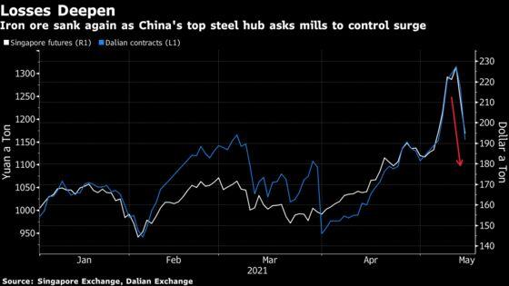 Iron Ore Tumbles as China Steel Hub Warns Mills to Control Surge