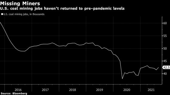 U.S. Coal Mines Are Running Out of Miners Just as Demand Booms