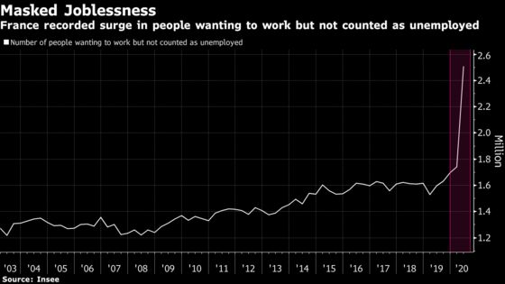 French Jobless Numbers Conceal Size of Shock to Labor Market
