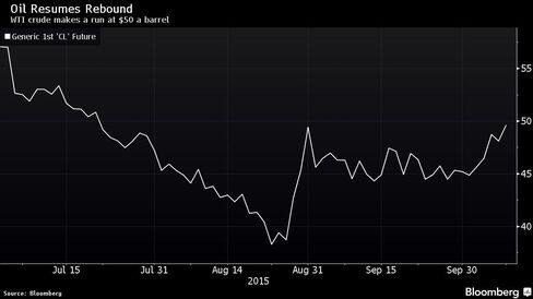 WTI crude makes a run at $50 a barrel