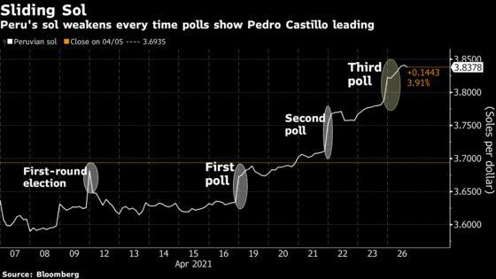 Peru Sol Hits Record Low as Leftist Takes Crushing Poll Lead