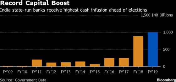 India Banks Jump as Record Capital Infusion Set to Boost Loans