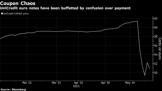 UniCredit Investors Already Fuming Want Coupon Flub Answers