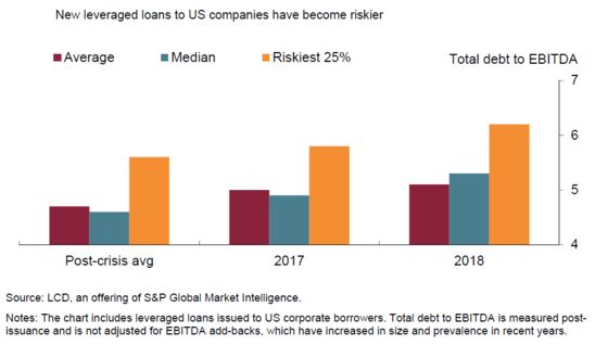 Carney Gets Crisis Deja Vu Looking at Risky Company Debt Surge