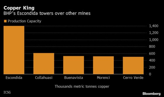 BHP Gets Closer to Wage Deal at World's Largest Copper Mine