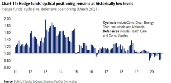 Hedge Funds See Something in the Reflation Trade They Don't Like