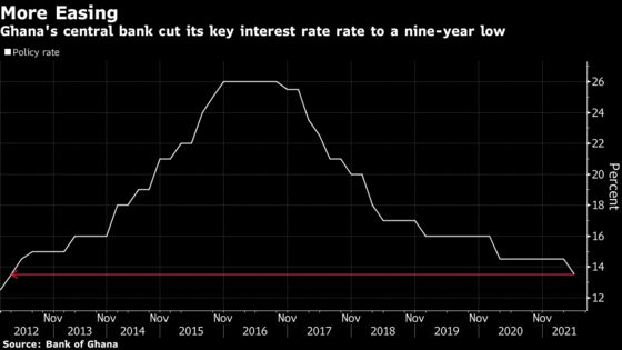 Ghana Surprises With Rate Cut to Support Nascent Recovery