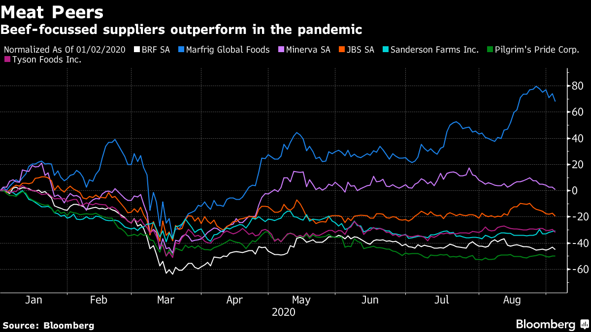 Beef-focussed suppliers outperform in the pandemic