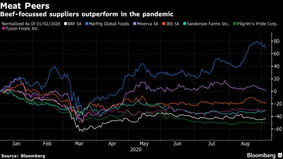Beef Is Proving More Profitable Than Chicken in the Pandemic