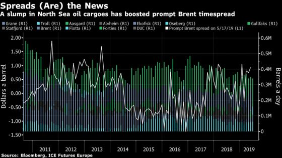 Physical Oil Traders Are Desperate for Crude