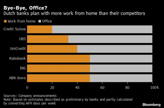 Europe's Banks Get Serious About Work From Home After Covid