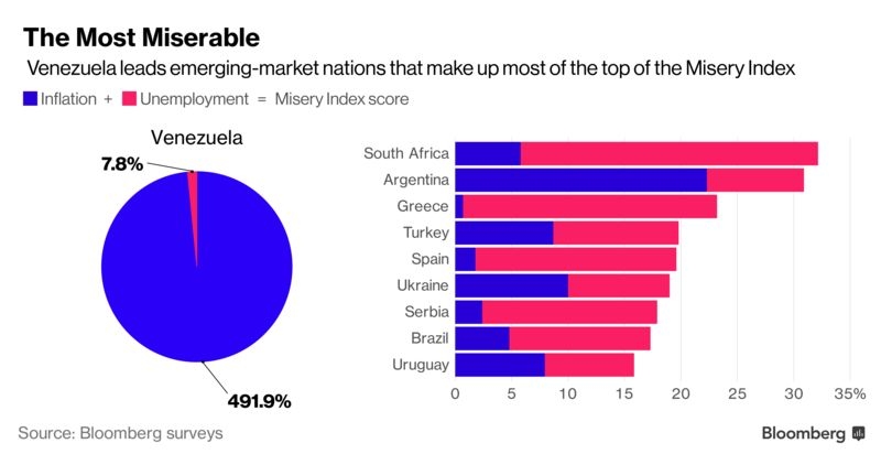 These Economies Are Getting More Miserable This Year Bloomberg - 10 poorest countries in the world