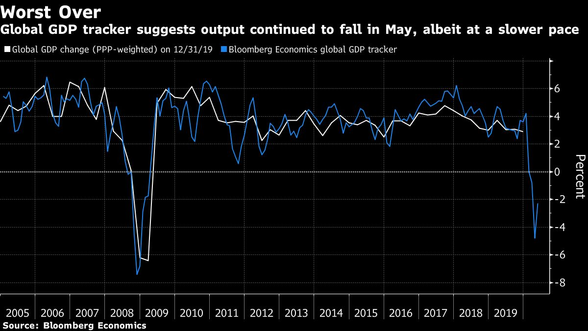 Global GDP Tracker's 2.3% Drop in May Shows Worst Over