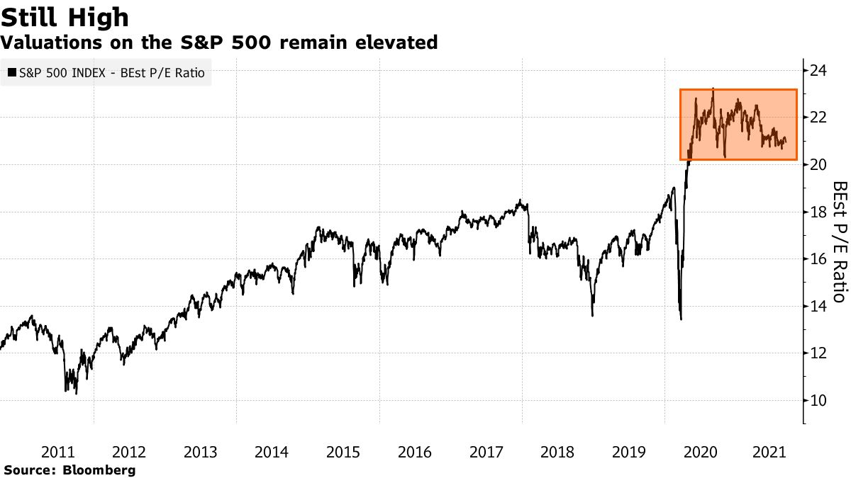 Valuations on the S&P 500 remain elevated