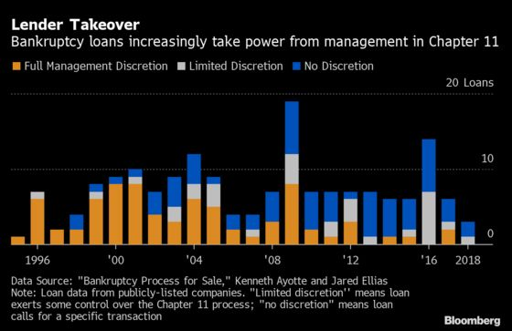 Hedge Funds Elbow Aside Creditors in Fast-Tracked Bankruptcies